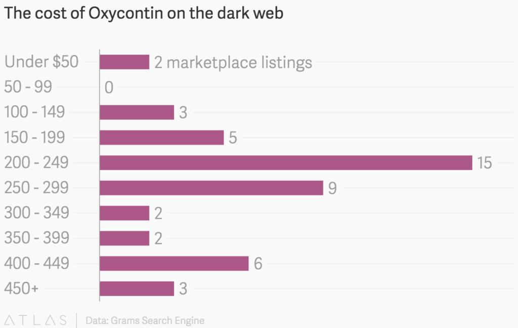 -precio-cost-dark-web