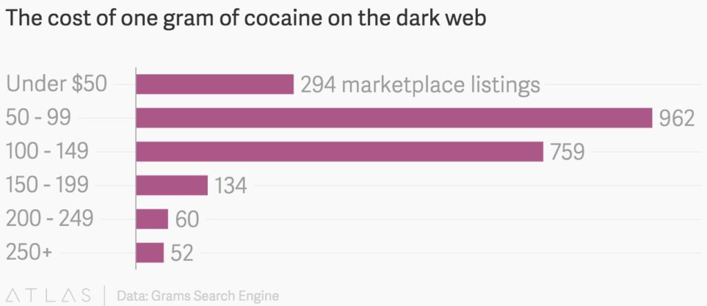 cocaina.-precio-cost-dark-web