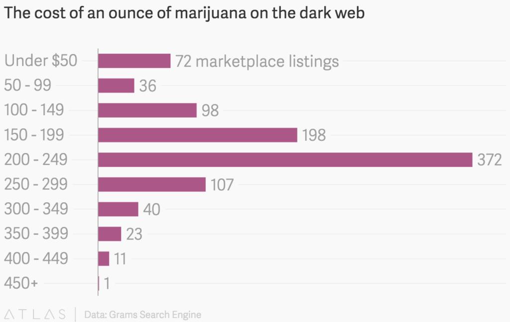 marihuana--precio-cost-dark-web