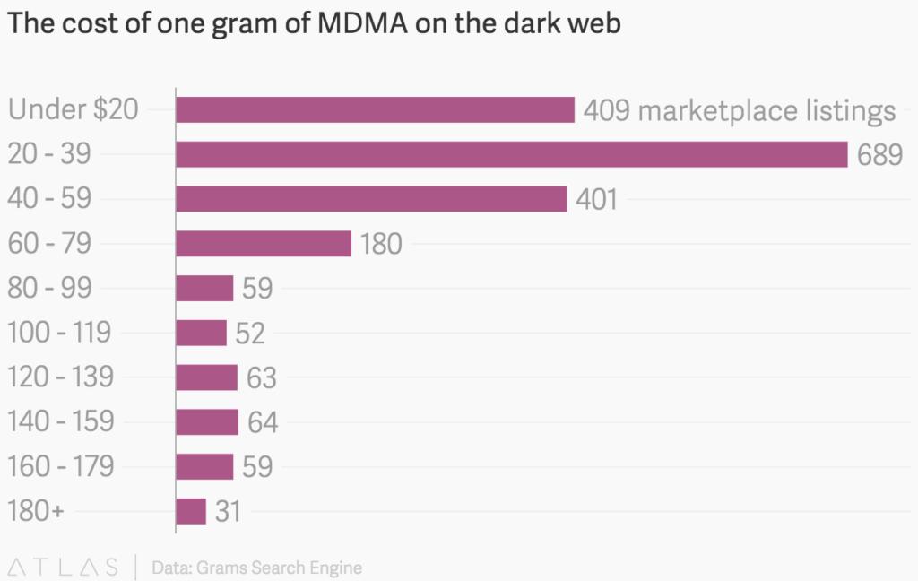MDMA--precio-cost-dark-web